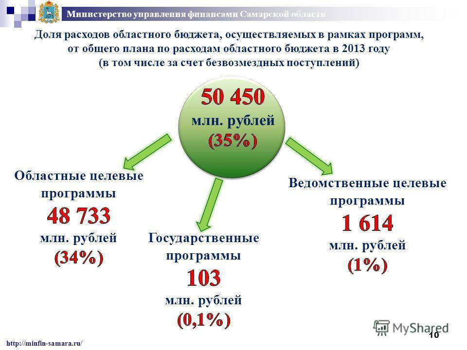 10 Министерство управления финансами Самарской области http://minfin-samara.ru/ Доля расходов областного бюджета, осуществляемых в рамках программ, от общего плана по расходам областного бюджета в 2013 году (в том числе за счет безвозмездных поступле