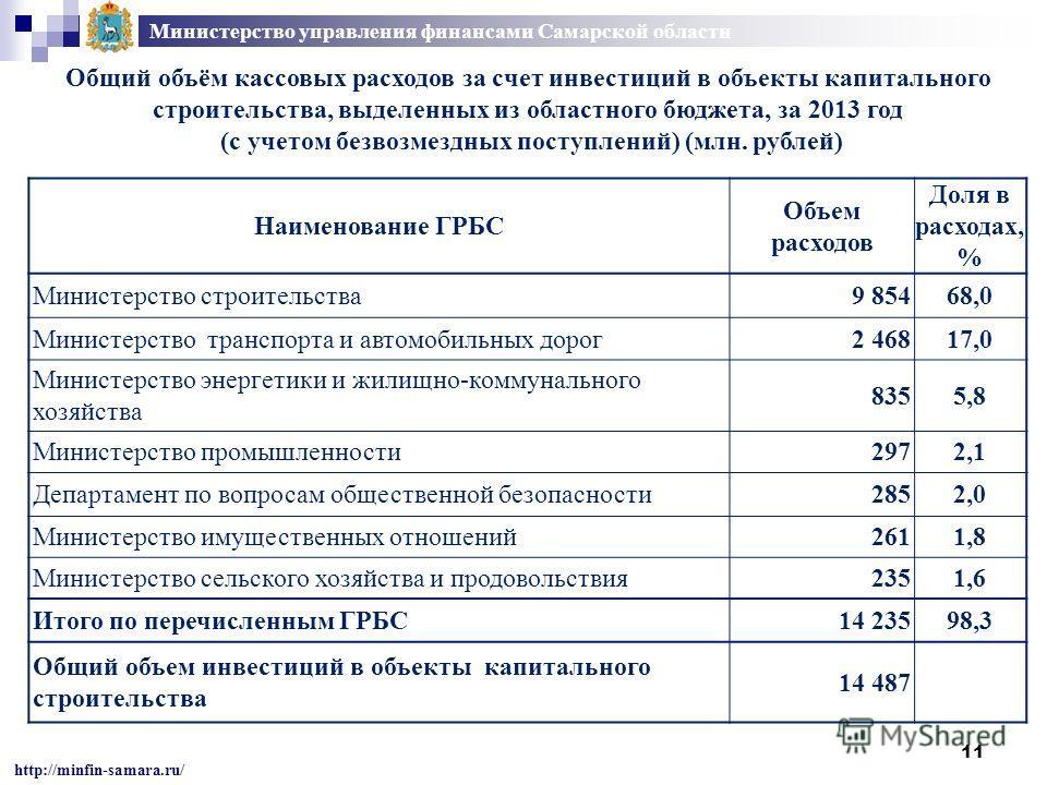 11 Министерство управления финансами Самарской области http://minfin-samara.ru/ Общий объём кассовых расходов за счет инвестиций в объекты капитального строительства, выделенных из областного бюджета, за 2013 год (с учетом безвозмездных поступлений)