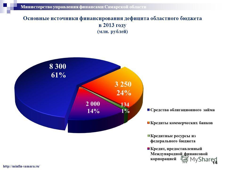14 Основные источники финансирования дефицита областного бюджета в 2013 году (млн. рублей) http://minfin-samara.ru/ Министерство управления финансами Самарской области