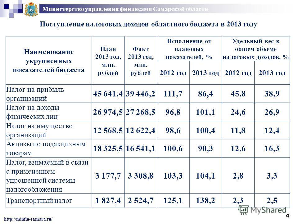 4 Министерство управления финансами Самарской области http://minfin-samara.ru/ Наименование укрупненных показателей бюджета План 2013 год, млн. рублей Факт 2013 год, млн. рублей Исполнение от плановых показателей, % Удельный вес в общем объеме налого