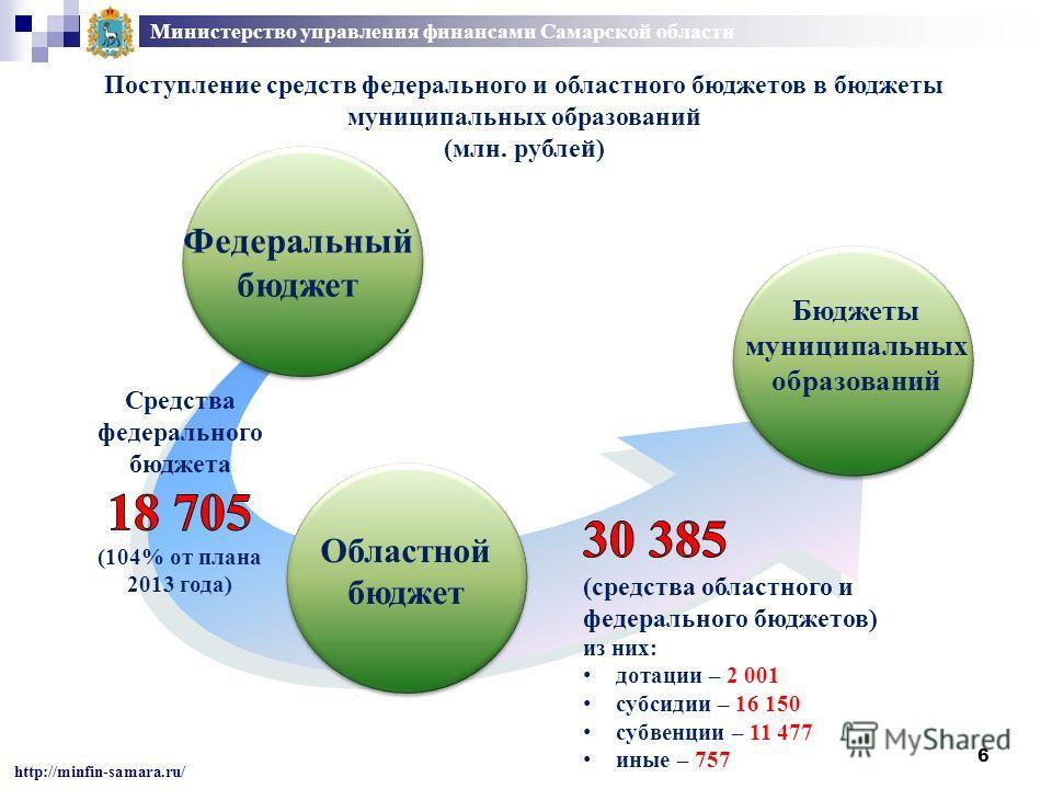 6 Министерство управления финансами Самарской области http://minfin-samara.ru/ Поступление средств федерального и областного бюджетов в бюджеты муниципальных образований (млн. рублей) Федеральный бюджет Областной бюджет Бюджеты муниципальных образова