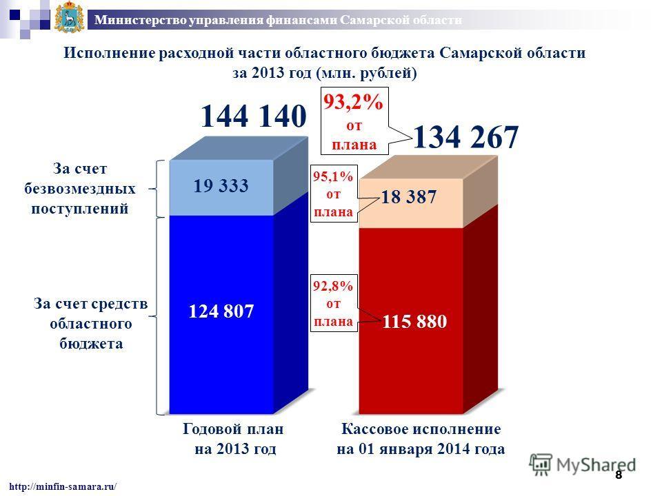 Министерство управления финансами Самарской области http://minfin-samara.ru/ Исполнение расходной части областного бюджета Самарской области за 2013 год (млн. рублей) Годовой план на 2013 год Кассовое исполнение на 01 января 2014 года 93,2% от плана