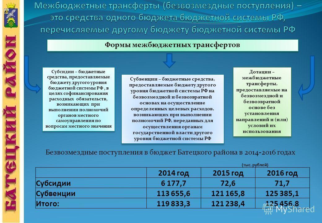 Формы межбюджетных трансфертов Субсидии – бюджетные средства, предоставляемые бюджету другого уровня бюджетной системы РФ, в целях софинансирования расходных обязательств, возникающих при выполнении полномочий органов местного самоуправления по вопро