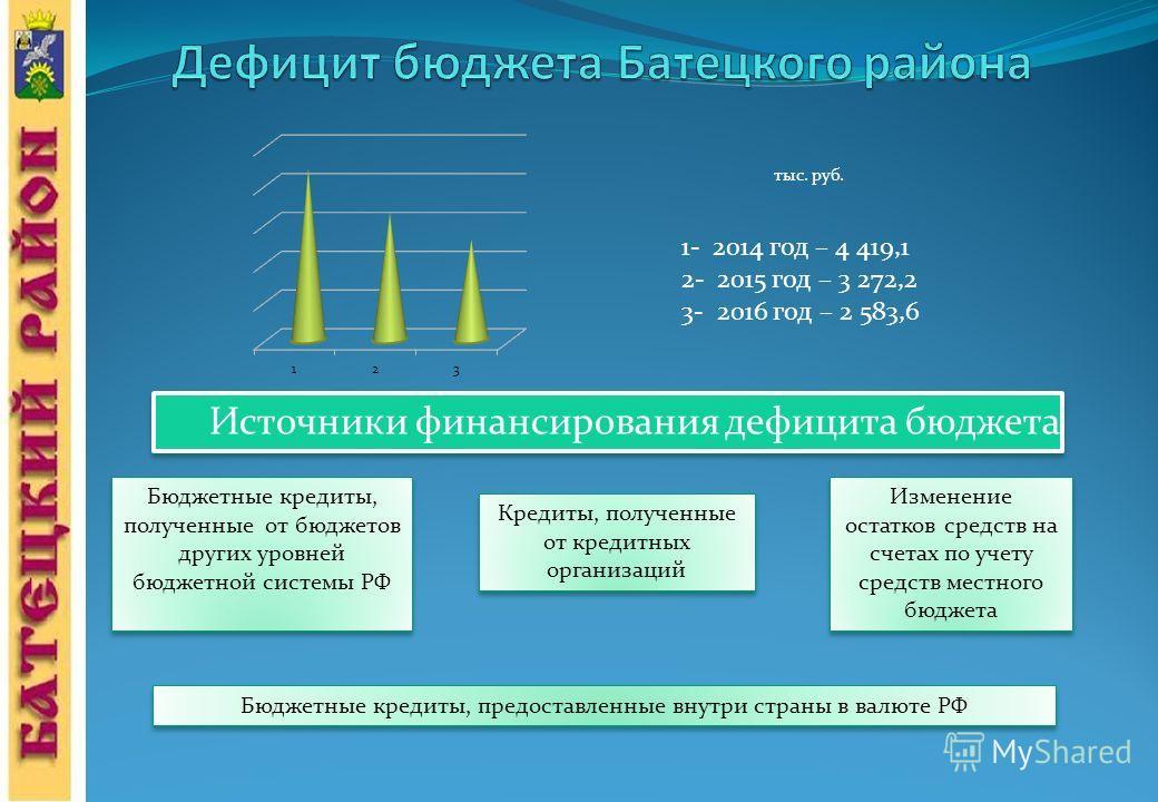 Источники финансирования дефицита бюджета 1- 2014 год – 4 419,1 2- 2015 год – 3 272,2 3- 2016 год – 2 583,6 Бюджетные кредиты, полученные от бюджетов других уровней бюджетной системы РФ Кредиты, полученные от кредитных организаций Изменение остатков