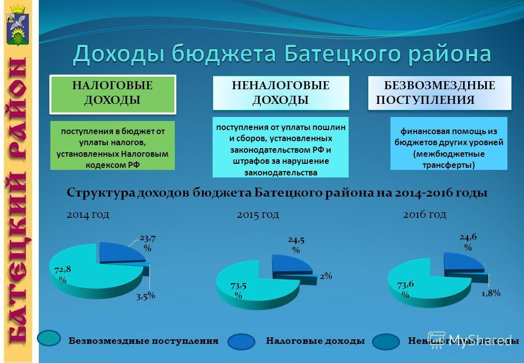 НАЛОГОВЫЕ ДОХОДЫ НЕНАЛОГОВЫЕ ДОХОДЫ БЕЗВОЗМЕЗДНЫЕ ПОСТУПЛЕНИЯ БЕЗВОЗМЕЗДНЫЕ ПОСТУПЛЕНИЯ поступления в бюджет от уплаты налогов, установленных Налоговым кодексом РФ поступления от уплаты пошлин и сборов, установленных законодательством РФ и штрафов за