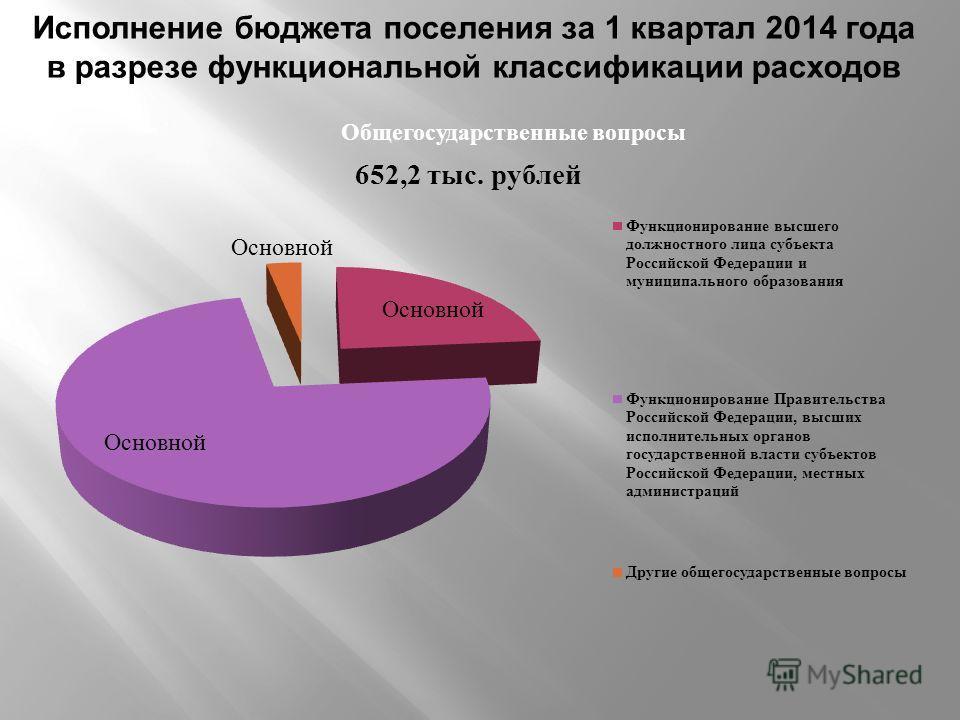 Исполнение бюджета поселения за 1 квартал 2014 года в разрезе функциональной классификации расходов Общегосударственные вопросы