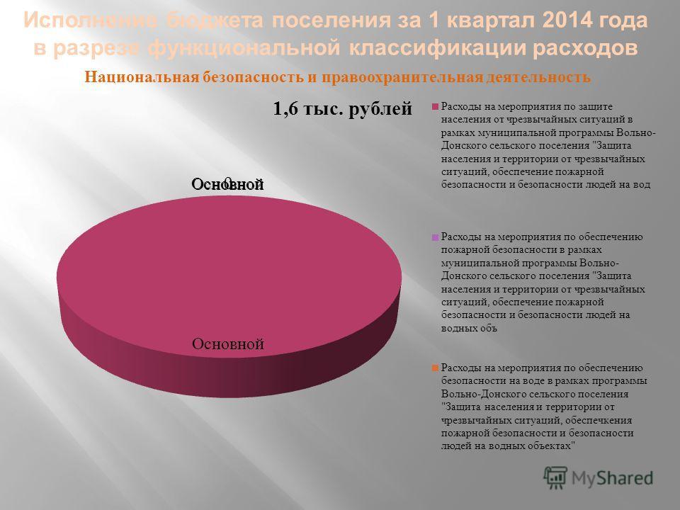 Исполнение бюджета поселения за 1 квартал 2014 года в разрезе функциональной классификации расходов Национальная безопасность и правоохранительная деятельность