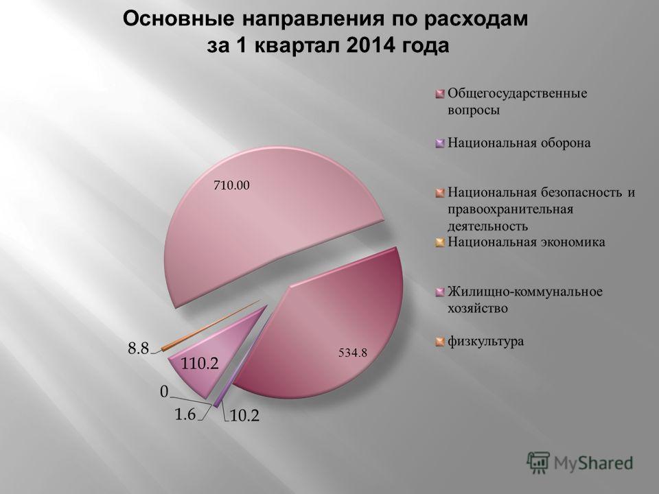 Основные направления по расходам за 1 квартал 2014 года