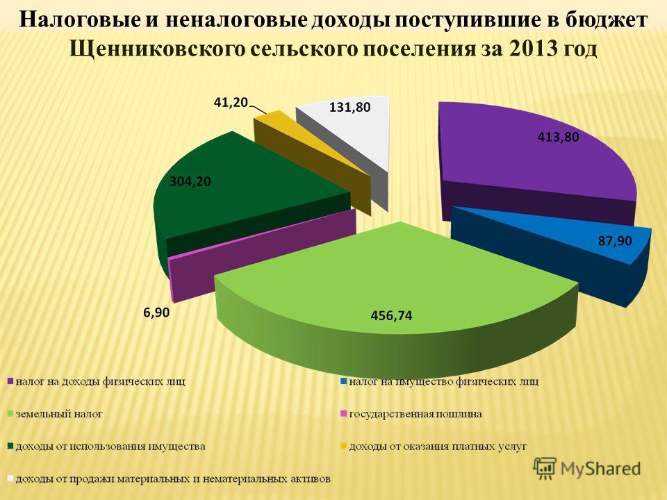 Налоговые и неналоговые доходы поступившие в бюджет Щенниковского сельского поселения за 2013 год