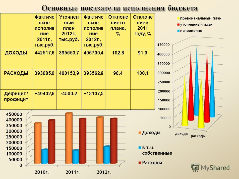 Фактиче ское исполне ние 2011г., тыс.руб. Уточнен ный план 2012г., тыс.руб. Фактиче ское исполне ние 2012г., тыс.руб. Отклоне ние от плана, % Отклоне ние к 2011 году, % ДОХОДЫ442517,6395653,7406700,4102,891,9 РАСХОДЫ393085,0400153,9393562,998,4100,1