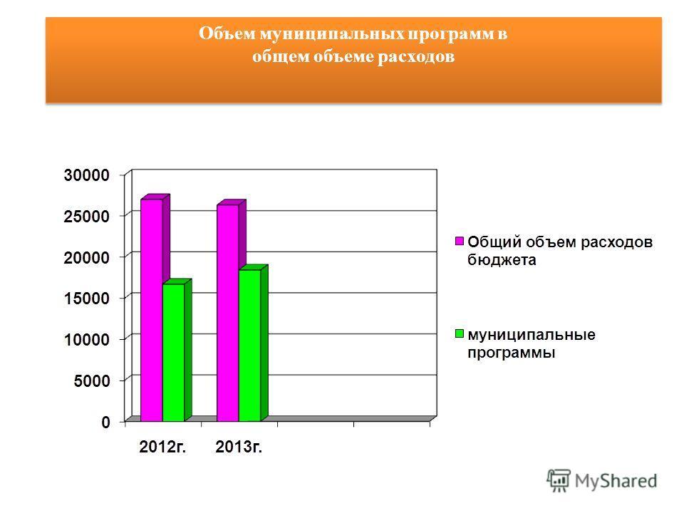 Объем муниципальных программ в общем объеме расходов Объем муниципальных программ в общем объеме расходов