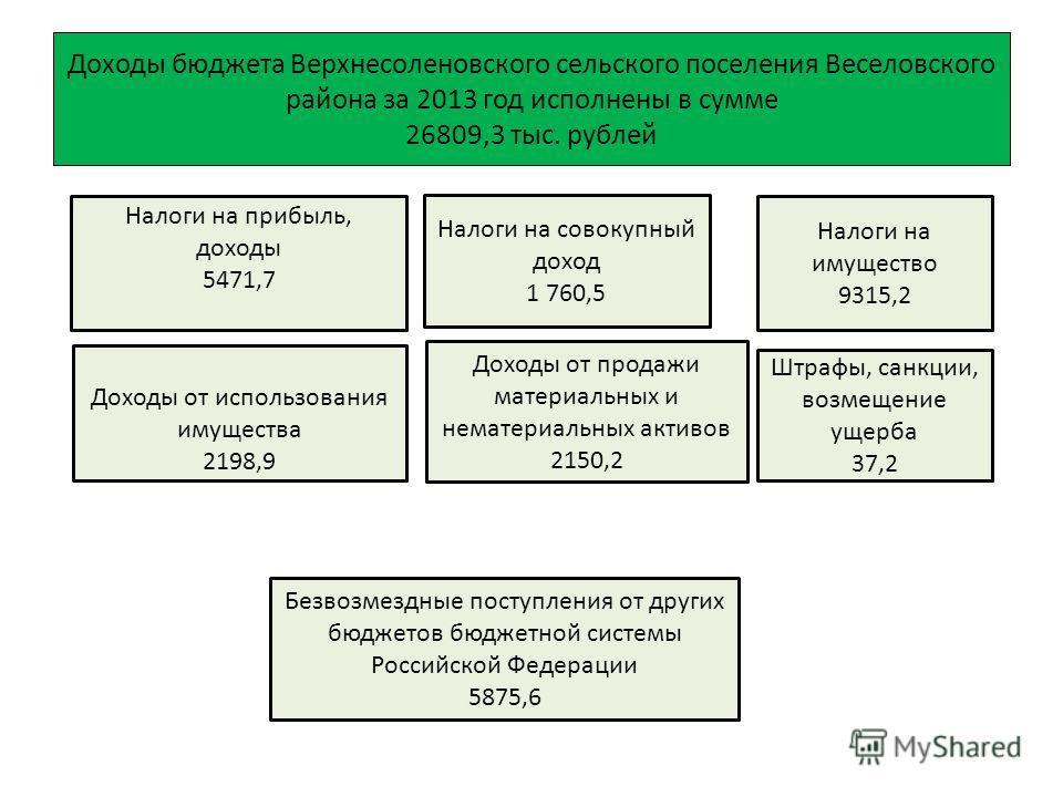 Доходы бюджета Верхнесоленовского сельского поселения Веселовского района за 2013 год исполнены в сумме 26809,3 тыс. рублей Налоги на прибыль, доходы 5471,7 Налоги на совокупный доход 1 760,5 Налоги на имущество 9315,2 Штрафы, санкции, возмещение уще