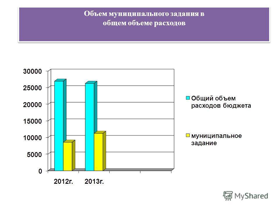Объем муниципального задания в общем объеме расходов Объем муниципального задания в общем объеме расходов