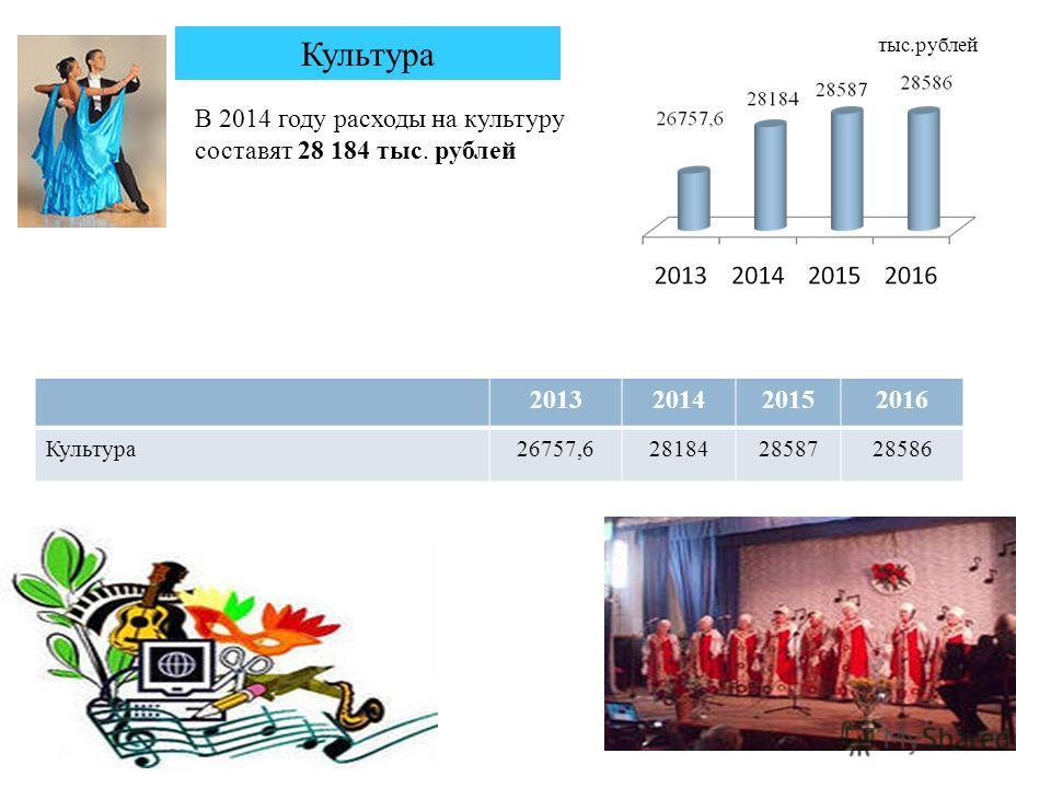 20 Культура В 2014 году расходы на культуру составят 28 184 тыс. рублей 2013201420152016 Культура26757,6281842858728586 тыс.рублей