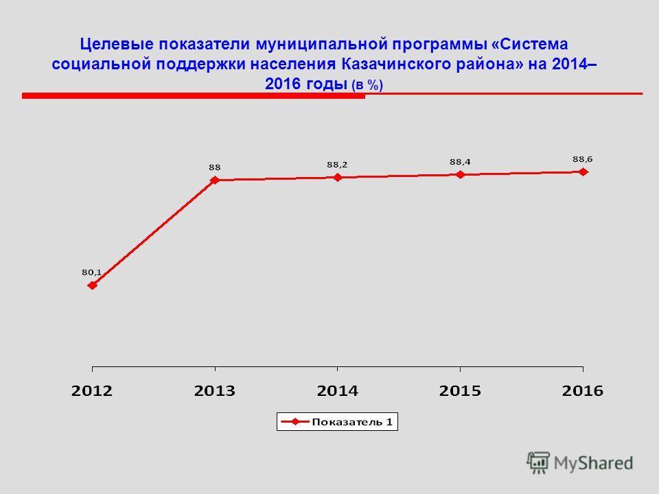Целевые показатели муниципальной программы «Система социальной поддержки населения Казачинского района» на 2014– 2016 годы (в %)