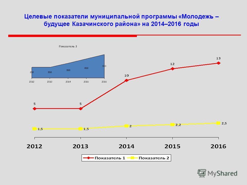 Целевые показатели муниципальной программы «Молодежь – будущее Казачинского района» на 2014–2016 годы