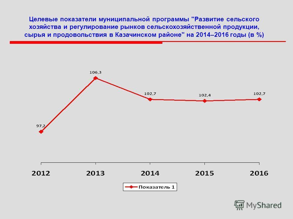 Целевые показатели муниципальной программы Развитие сельского хозяйства и регулирование рынков сельскохозяйственной продукции, сырья и продовольствия в Казачинском районе на 2014–2016 годы (в %)