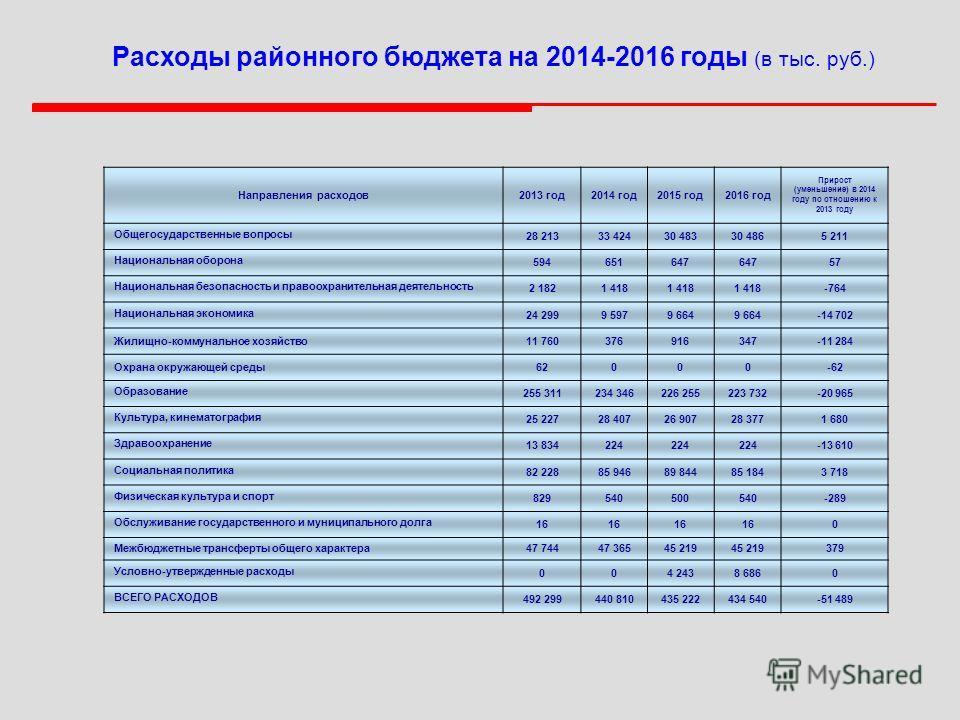 Расходы районного бюджета на 2014-2016 годы (в тыс. руб.) Направления расходов2013 год2014 год2015 год2016 год Прирост (уменьшение) в 2014 году по отношению к 2013 году Общегосударственные вопросы 28 21333 42430 48330 4865 211 Национальная оборона 59