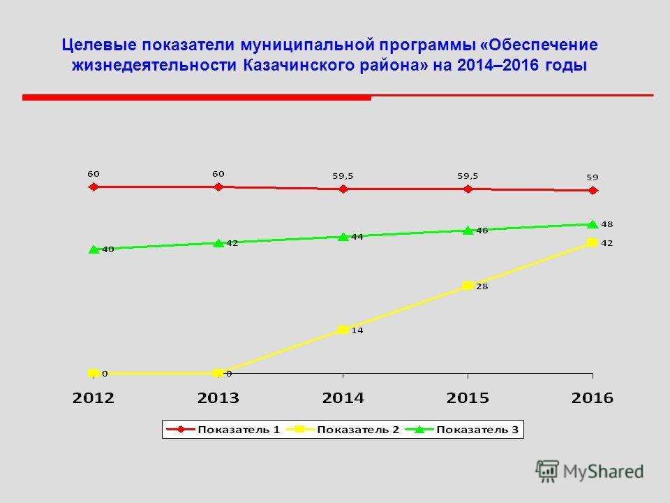 Целевые показатели муниципальной программы «Обеспечение жизнедеятельности Казачинского района» на 2014–2016 годы