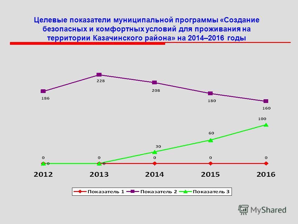Целевые показатели муниципальной программы «Создание безопасных и комфортных условий для проживания на территории Казачинского района» на 2014–2016 годы