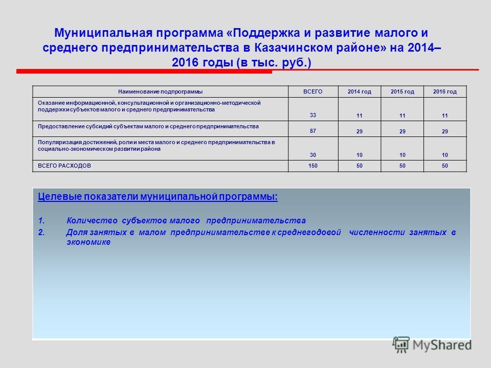 Муниципальная программа «Поддержка и развитие малого и среднего предпринимательства в Казачинском районе» на 2014– 2016 годы (в тыс. руб.) Целевые показатели муниципальной программы: 1.Количество субъектов малого предпринимательства 2.Доля занятых в