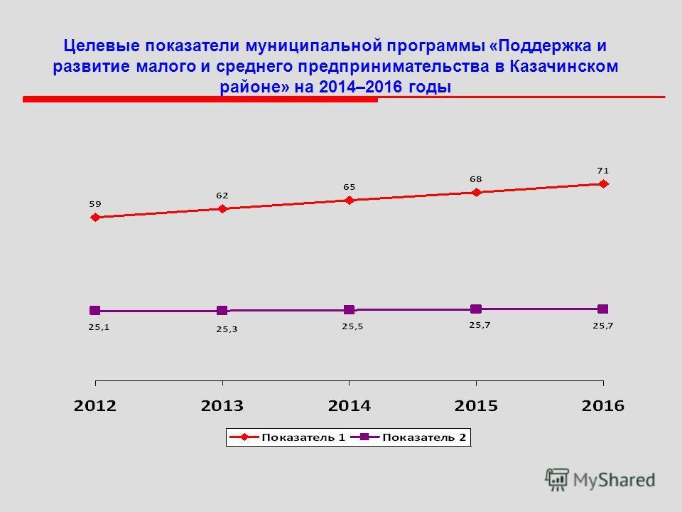 Целевые показатели муниципальной программы «Поддержка и развитие малого и среднего предпринимательства в Казачинском районе» на 2014–2016 годы