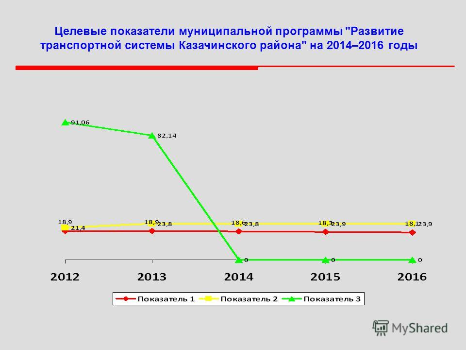 Целевые показатели муниципальной программы Развитие транспортной системы Казачинского района на 2014–2016 годы