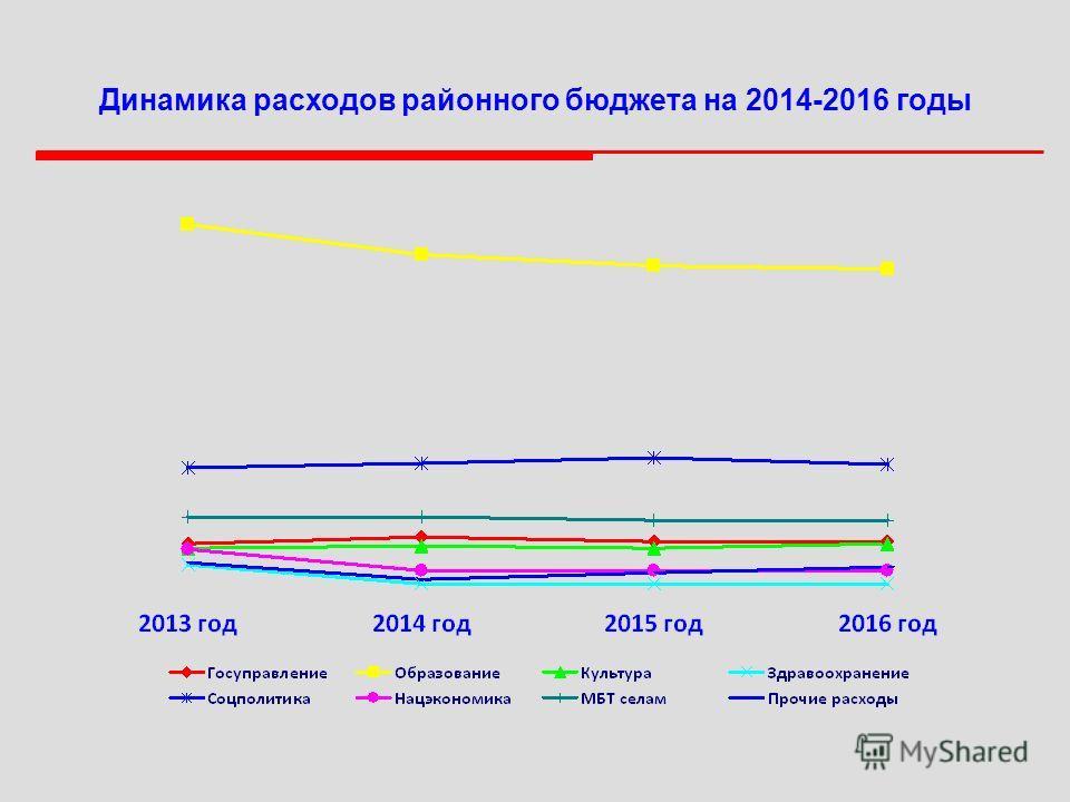 Динамика расходов районного бюджета на 2014-2016 годы