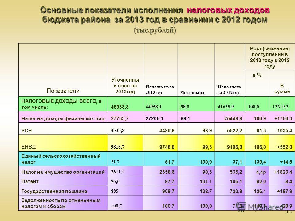 13 Основные показатели исполнения налоговых доходов бюджета района за 2013 год в сравнении с 2012 годом (тыс.рублей) Показатели Уточненны й план на 2013год Исполнено за 2013год% от плана Исполнено за 2012год Рост (снижение) поступлений в 2013 году к