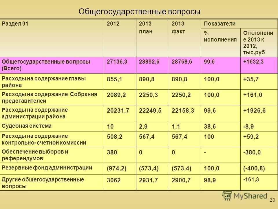 20 Общегосударственные вопросы Раздел 0120122013 план 2013 факт Показатели % исполнения Отклонени е 2013 к 2012, тыс.руб Общегосударственные вопросы (Всего) 27136,328892,628768,699,6+1632,3 Расходы на содержание главы района 855,1890,8 100,0+35,7 Рас