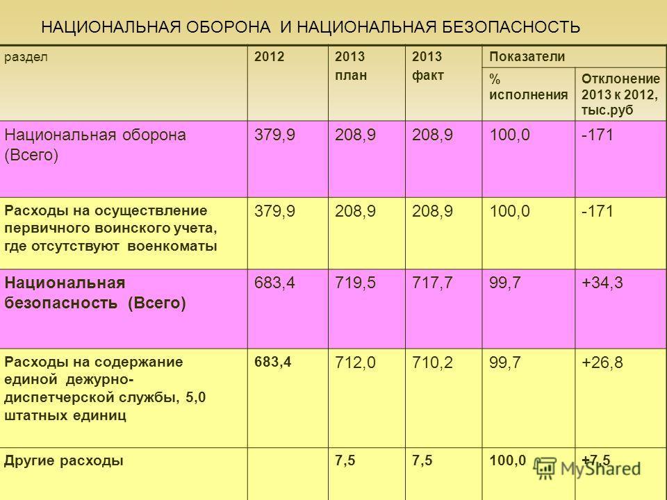 21 НАЦИОНАЛЬНАЯ ОБОРОНА И НАЦИОНАЛЬНАЯ БЕЗОПАСНОСТЬ раздел20122013 план 2013 факт Показатели % исполнения Отклонение 2013 к 2012, тыс.руб Национальная оборона (Всего) 379,9208,9 100,0-171 Расходы на осуществление первичного воинского учета, где отсут