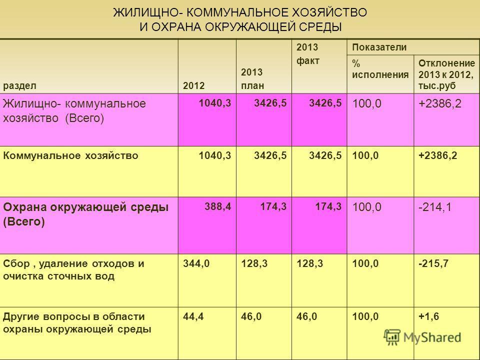 28 ЖИЛИЩНО- КОММУНАЛЬНОЕ ХОЗЯЙСТВО И ОХРАНА ОКРУЖАЮЩЕЙ СРЕДЫ раздел2012 2013 план 2013 факт Показатели % исполнения Отклонение 2013 к 2012, тыс.руб Жилищно- коммунальное хозяйство (Всего) 1040,33426,5 100,0+2386,2 Коммунальное хозяйство1040,33426,5 1