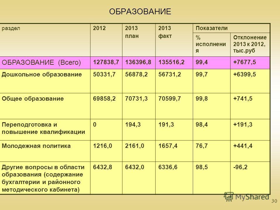 30 ОБРАЗОВАНИЕ раздел20122013 план 2013 факт Показатели % исполнени я Отклонение 2013 к 2012, тыс.руб ОБРАЗОВАНИЕ (Всего) 127838,7136396,8135516,299,4+7677,5 Дошкольное образование50331,756878,256731,299,7+6399,5 Общее образование69858,270731,370599,