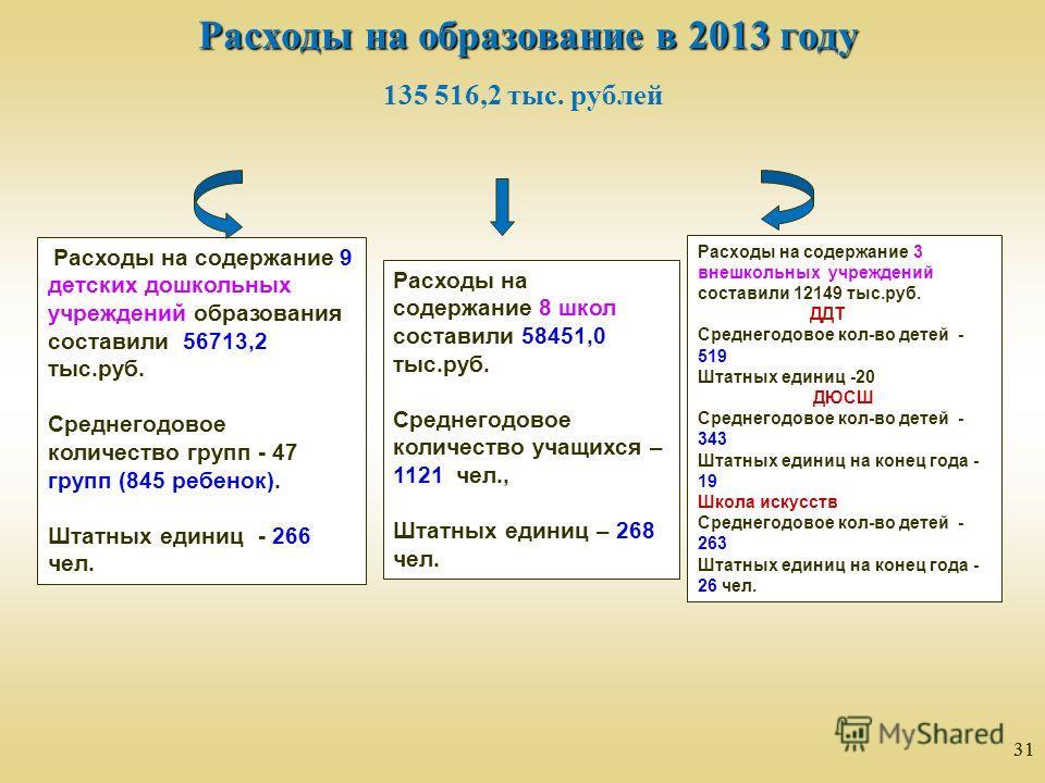 31 Расходы на образование в 2013 году 135 516,2 тыс. рублей Расходы на содержание 9 детских дошкольных учреждений образования составили 56713,2 тыс.руб. Среднегодовое количество групп - 47 групп (845 ребенок). Штатных единиц - 266 чел. Расходы на сод