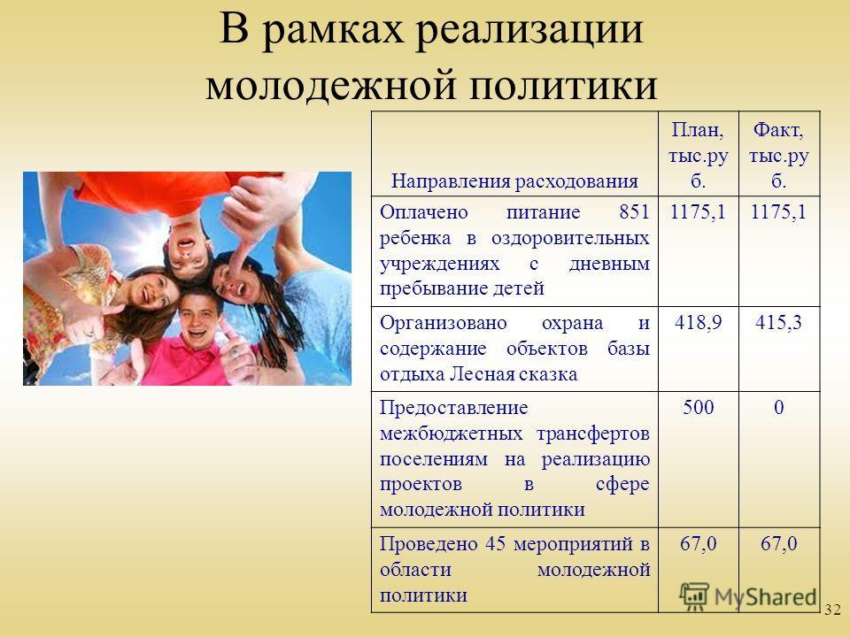 32 В рамках реализации молодежной политики Направления расходования План, тыс.ру б. Факт, тыс.ру б. Оплачено питание 851 ребенка в оздоровительных учреждениях с дневным пребывание детей 1175,1 Организовано охрана и содержание объектов базы отдыха Лес
