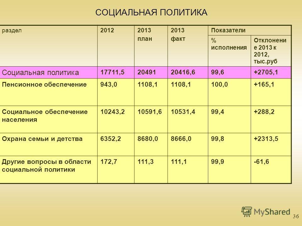 36 СОЦИАЛЬНАЯ ПОЛИТИКА раздел20122013 план 2013 факт Показатели % исполнения Отклонени е 2013 к 2012, тыс.руб Социальная политика 17711,52049120416,699,6+2705,1 Пенсионное обеспечение943,01108,1 100,0+165,1 Социальное обеспечение населения 10243,2105