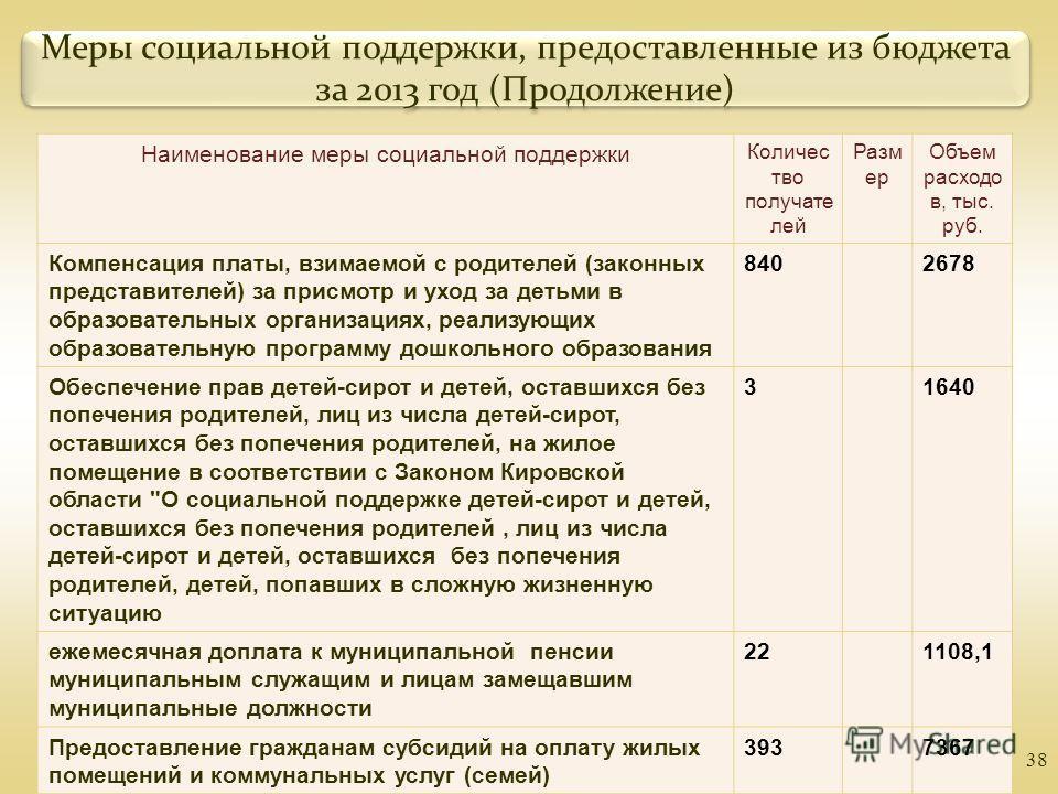 38 Меры социальной поддержки, предоставленные из бюджета за 2013 год (Продолжение) Наименование меры социальной поддержки Количес тво получате лей Разм ер Объем расходо в, тыс. руб. Компенсация платы, взимаемой с родителей (законных представителей) з