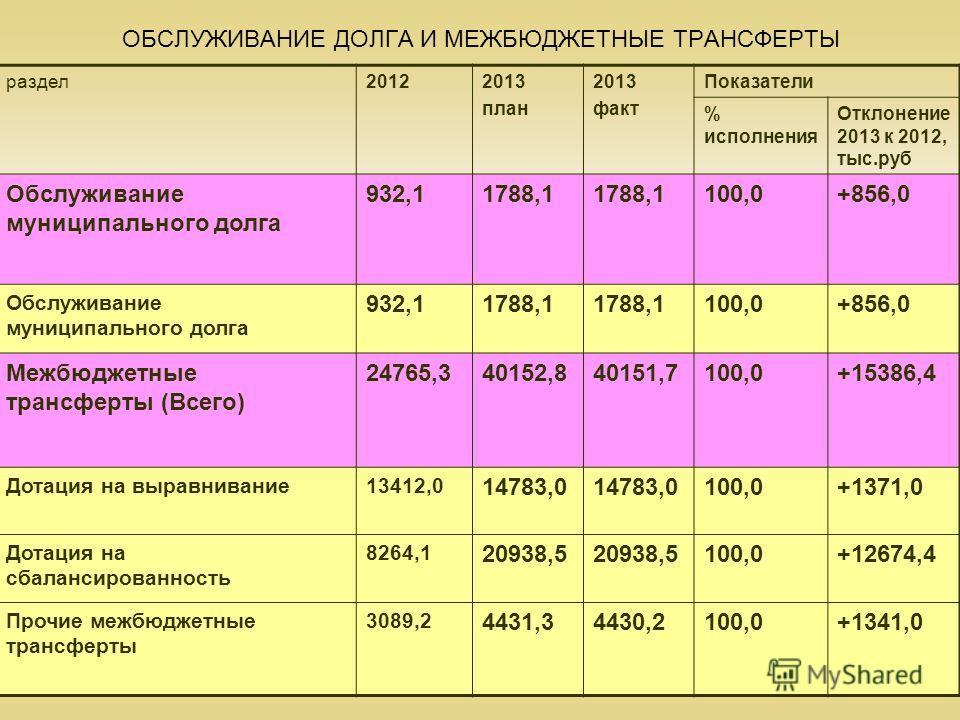 39 ОБСЛУЖИВАНИЕ ДОЛГА И МЕЖБЮДЖЕТНЫЕ ТРАНСФЕРТЫ раздел20122013 план 2013 факт Показатели % исполнения Отклонение 2013 к 2012, тыс.руб Обслуживание муниципального долга 932,11788,1 100,0+856,0 Обслуживание муниципального долга 932,11788,1 100,0+856,0