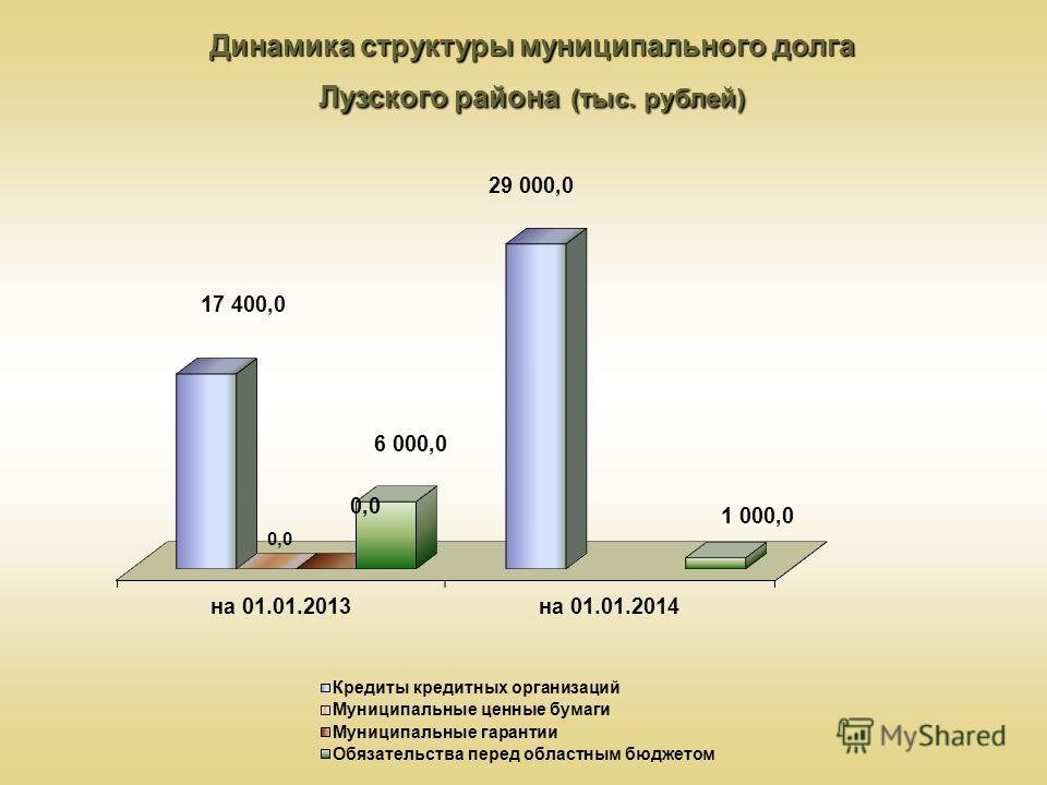 Динамика структуры муниципального долга Лузского района (тыс. рублей)