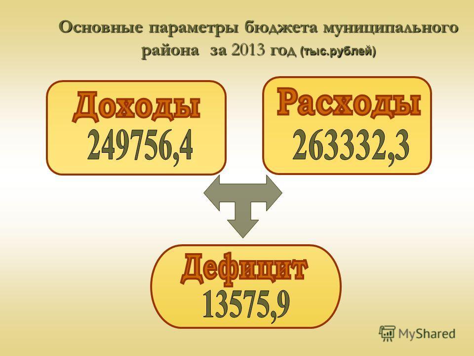 Основные параметры бюджета муниципального района за 2013 год (тыс.рублей)