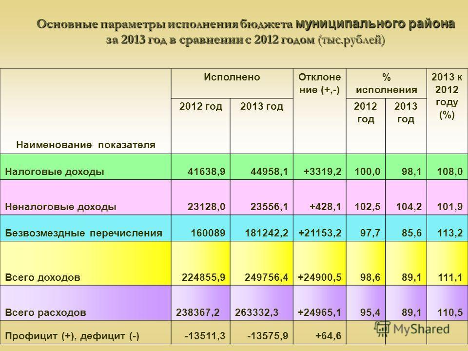 Основные параметры исполнения бюджета муниципального района за 2013 год в сравнении с 2012 годом (тыс.рублей) Наименование показателя ИсполненоОтклоне ние (+,-) % исполнения 2013 к 2012 году (%) 2012 год2013 год2012 год 2013 год Налоговые доходы41638