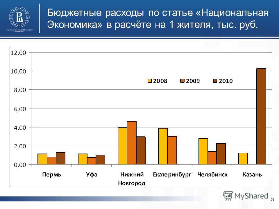 Бюджетные расходы по статье «Национальная Экономика» в расчёте на 1 жителя, тыс. руб. 8