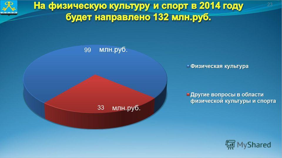 23 млн.руб.