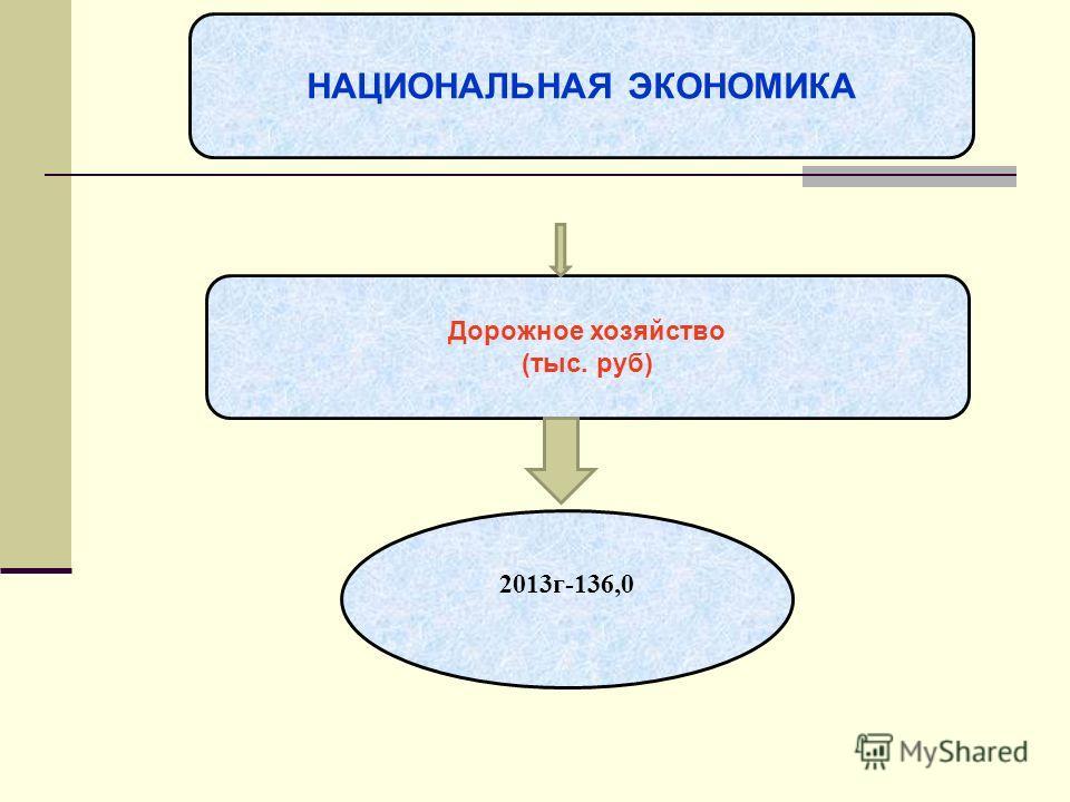 ОБЩЕГОСУДАРСТВЕННЫЕ ВОПРОСЫ НАЦИОНАЛЬНАЯ ЭКОНОМИКА Дорожное хозяйство (тыс. руб) 2013г-136,0