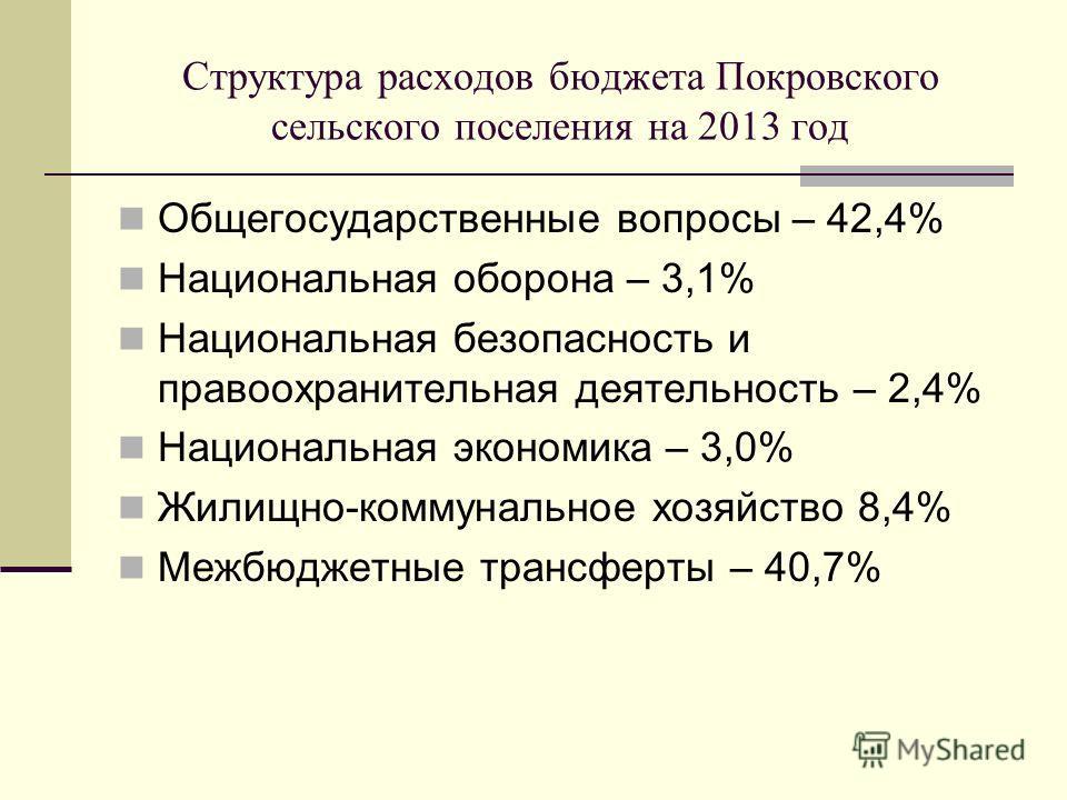 Структура расходов бюджета Покровского сельского поселения на 2013 год Общегосударственные вопросы – 42,4% Национальная оборона – 3,1% Национальная безопасность и правоохранительная деятельность – 2,4% Национальная экономика – 3,0% Жилищно-коммунальн