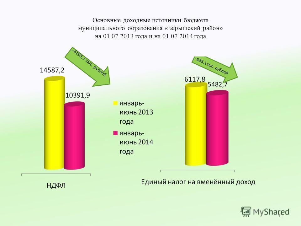 Основные доходные источники бюджета муниципального образования «Барышский район» на 01.07.2013 года и на 01.07.2014 года 11 -4195,3 тыс. рублей