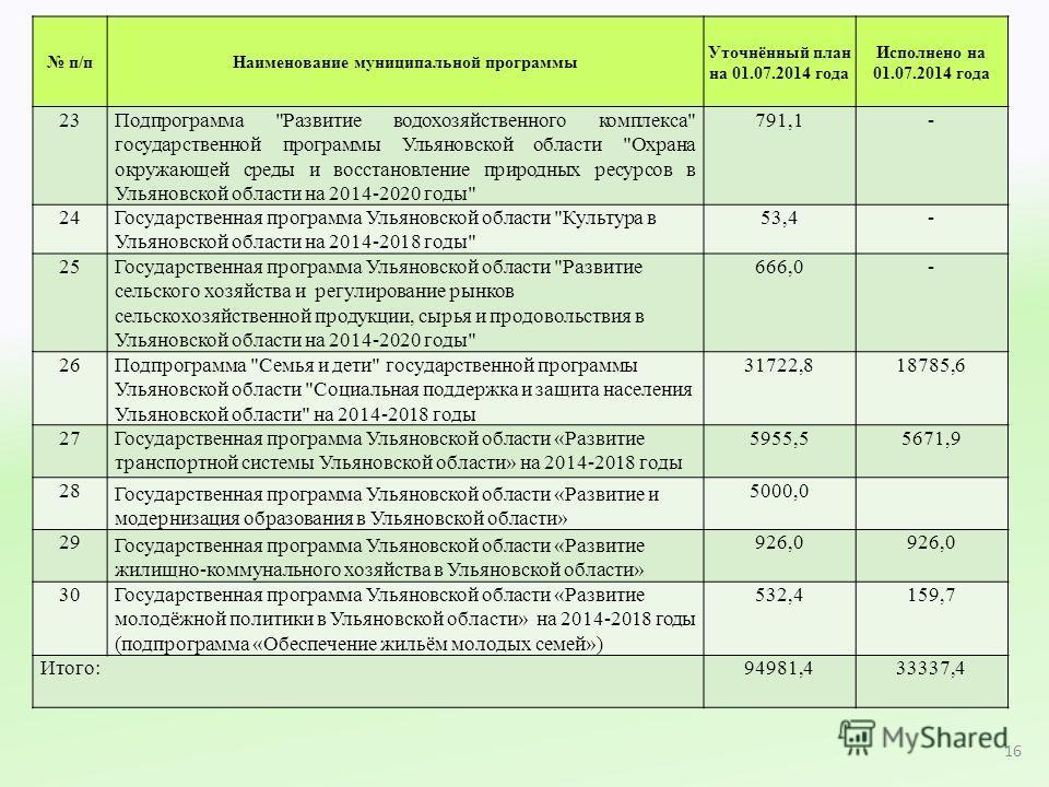 п/пНаименование муниципальной программы Уточнённый план на 01.07.2014 года Исполнено на 01.07.2014 года 23Подпрограмма