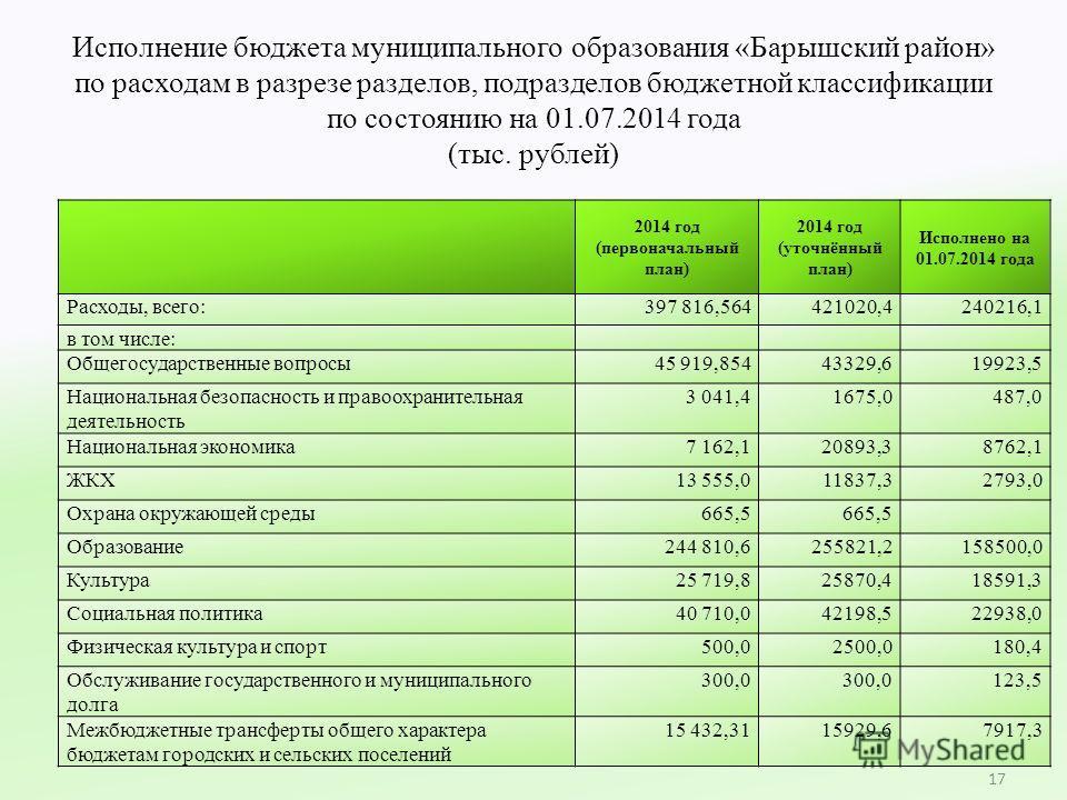 Исполнение бюджета муниципального образования «Барышский район» по расходам в разрезе разделов, подразделов бюджетной классификации по состоянию на 01.07.2014 года (тыс. рублей) 17 2014 год (первоначальный план) 2014 год (уточнённый план) Исполнено н