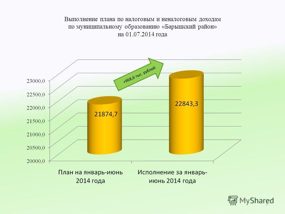Выполнение плана по налоговым и неналоговым доходам по муниципальному образованию «Барышский район» на 01.07.2014 года 7