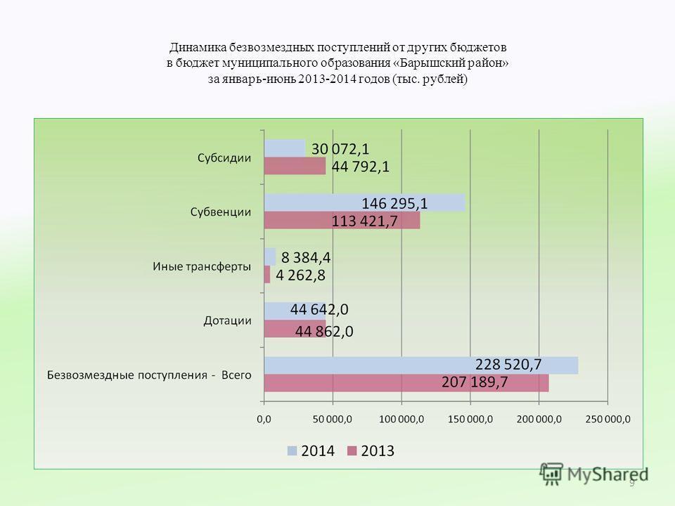 Динамика безвозмездных поступлений от других бюджетов в бюджет муниципального образования «Барышский район» за январь-июнь 2013-2014 годов (тыс. рублей) 9